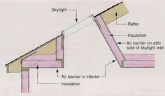 The book is generously illustrated with clear detail drawings. This illustration reminds readers that the walls of a skylight well need to be insulated, and the insulation needs to be protected by an air barrier on the attic side.   Download a sample chapter