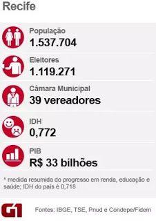 Resultado de Recife