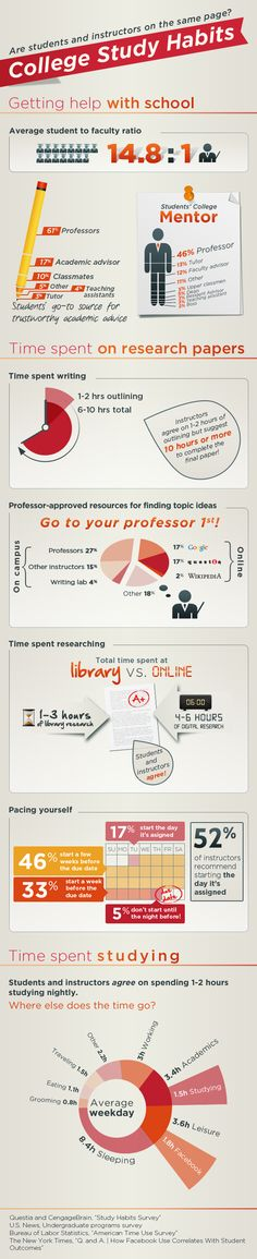 College study habits: Are students and instructors on the same page? @ Pinfographics