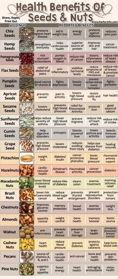 Amazing Health Benefits Of Seeds And Nuts. http://www.diabetesdestroybonus.com/destroying-diabetes/ #DiabetesCureBenefitsOf