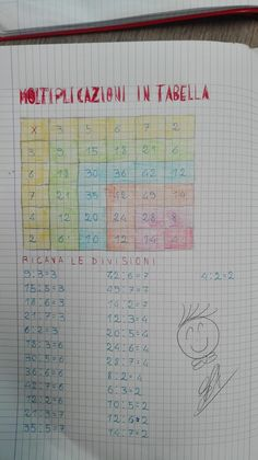 Classe Seconda-Matematica: La Divisione- Maggio - Maestra Anita