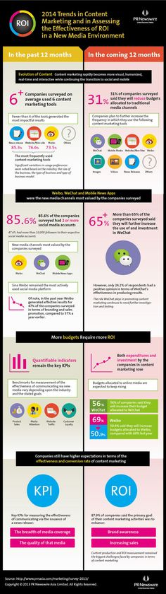 2014 Trends in Content Marketing in China #inforgraphic