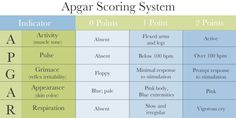 Apgar tests quickly evaluate a newborn's overall health in the first few minutes of life. Heart rate, breathing, grimace (responsiveness), activity (muscle tone) and appearance (skin color) are all measured and tested.