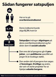SATSPULJE. GRAFIK: Sådan fungerer satspujlen Det er Folketingets partier, der i fællesskab fordeler den såkaldte satspujle til særligt udsatte borgere. D. 23/2 2015