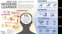 Meet the modern learner (infographic) ht @AnneBB #learnaus
