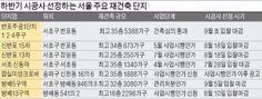 """[하반기 재건축 수주전] """"2조6000억 반포1단지 잡아라"""""""