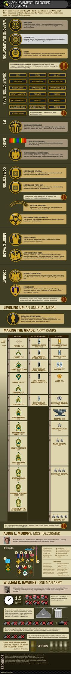 Love achievement hoarding? So do members of the US Army.
