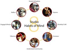 """The eight Studio Habits of the Mind as implemented by Alameda County """"Art is Education"""" program. Note: Understand Art Worlds has been altered to Understand Communities."""