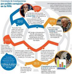 FIFA: Cronología de las investigaciones