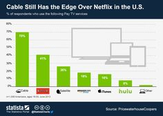 Infographic: Cable Still Has the Edge Over Netflix in the U.S. | Statista [2013]