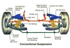 Basic Car Parts Diagram | Shocks Struts Ball Joints Coil Springs Leaf Springs Bushings Sway Bars ...