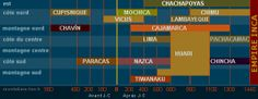 Pérou : La civilisation chimu
