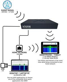 XiOne SDR – Software Defined Radio