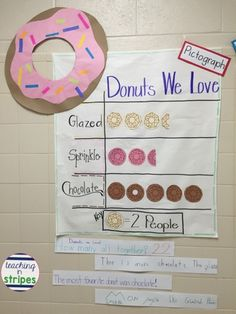 Create class pictographs when teaching graphing to keep your students engaged! Students can write and analyze this information to show that this pictograph is understandable to the students. Preschool Math, Math Classroom, Kindergarten Math, Fun Math, Teaching Math, Maths, Teaching Ideas, Preschool Weather, Math Help