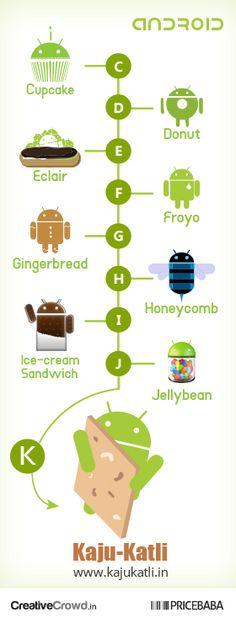 Kaju Katli : Next android version to represent the India | GeekGsm