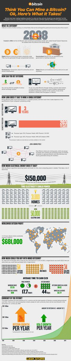 Understanding Bitcoin Mining and Its Effect Infographic