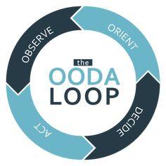 Situational Awareness: The OODA Loop