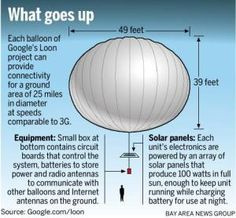 I wish I had one of these attached to my roof. Flat Earth, Small Boxes, Solar Panels, Circuit, Balloons, The Unit, Projects, Image, Internet