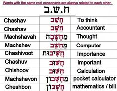 Hebrew words with the same root consonants are always related to each other.