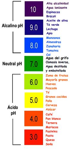 pH of Different Foods ~ Natural Cancer Cure With An Alkaline Diet. If you are looking for a natural cancer remedy then you might want to try an alkaline diet to raise the pH level of your body. Health And Nutrition, Health And Wellness, Health Tips, Health Fitness, Nutrition Education, Workout Fitness, Fitness Hacks, Nutrition Classes, Workout Men