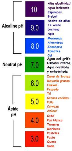 Niveles de pH y el cáncer, los alimentos alcalinos y ácidos