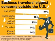 Business travelers' biggest concerns outside the U.S.