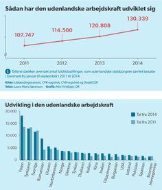 På tre år er den udenlandske arbejdskraft i Danmark steget med 21 procent. Der kommer flere arbejdere fra både Øst- og Sydeuropa.