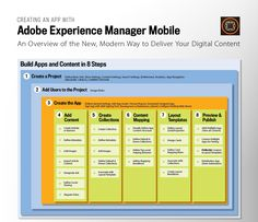 INFOGRAPHIC: How Adobe Experience Manager Mobile Works (v2016.4) - Technology For Publishing