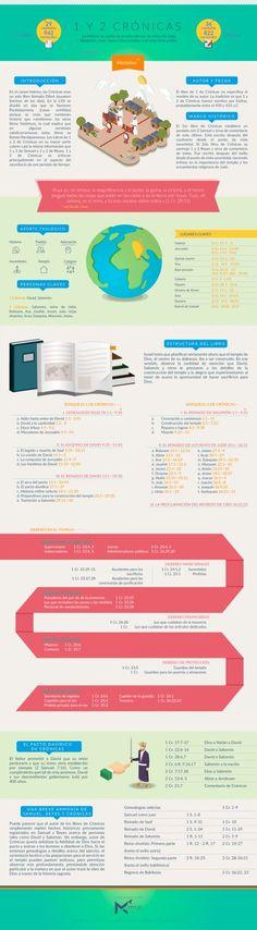 Infografía sobre el Primer y Segundo libro de Crónicas. #infobiblia Puedes descargar esta infografía aquí Síguenos en: Instagram | Facebook | Twitter
