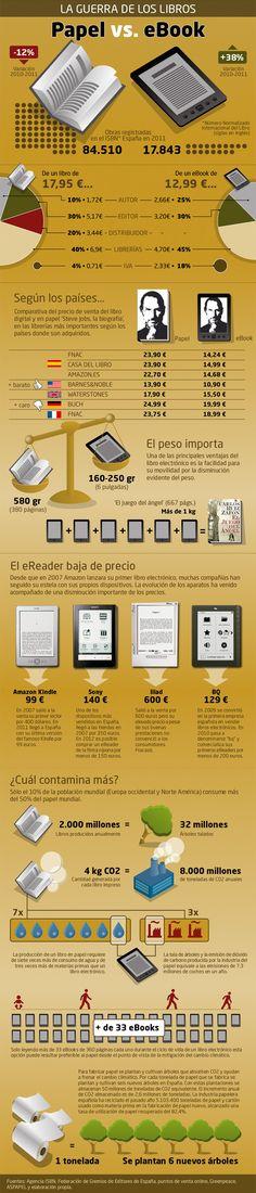 Infografía que compara el libro de papel y el electrónico en aspectos como precio, royalties, contaminación y peso.