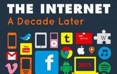 Wie sich das Internet in 10 Jahren verändert hat