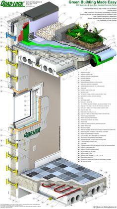 Insulated Concrete Building Envelope