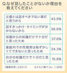 父親と生理について話す?調査の結果…。話した人の理由は「体調不良理解してほしい」 Japan, Japanese