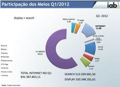 Internet brasileira supera jornais e só perde para TV em faturamento com publicidade, diz IAB - Web Expo Forum 2012