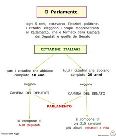 Italian Language, Back To School, Study, Teaching, Blog, Political System, Languages, First Day Of School, Learning