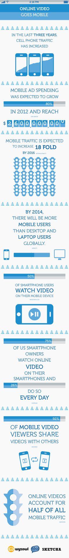 El vídeo online se hace móvil #infografia #infographic #marketing