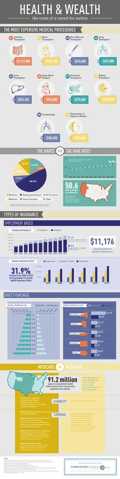 Cost of #Health Care For our Nation - #Infographic