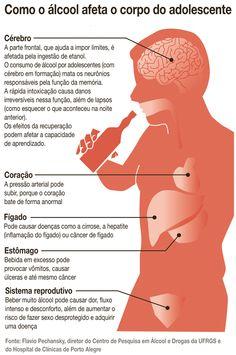 Consumo de álcool em excesso afeta desenvolvimento do cérebro em adolescentes