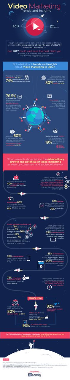 Current #VideoMarketing trends and insights. #Infographic