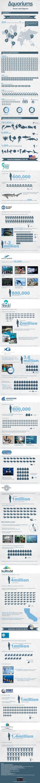 Grandes #acuarios en el Mundo #infografia