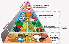 A balanced diet food pyramid Health Guru, Health Class, Health Trends, Health Tips, Health Education, Health Facts, Health Quotes, Health Benefits, Balanced Diet Chart