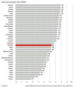 Lo mejor y lo peor de vivir en España - Javier Checa Time