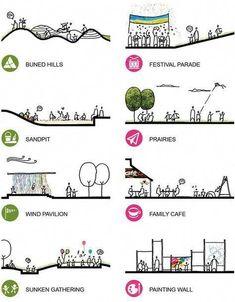 41 New Ideas urban landscape architecture drawing Urban Landscape, Landscape Design, Landscape Diagram, Landscape Plans, India Landscape, Chicago Landscape, Sketches Arquitectura, Architecture Concept Diagram, Architecture Jobs