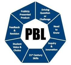 The Must-Have Guide to Project-Based Learning | Education | Learnist