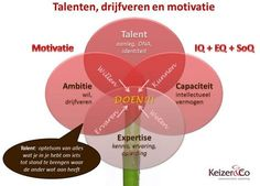 Van talent naar competent. Zet je talenten in voor een succesvolle loopbaan. Ontdek je talent via loopbaancoaching en/of een TalentenMotivatieAnalyse via Keizer & Co, communicatie en coaching. Social Work, Social Skills, Leadership Coaching, Life Coaching, Coaching Quotes, Psychology University, Positive Behavior Support, Personal Development Coach, Life Coach Quotes