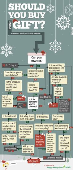 Should you buy that gift? Funny flow chart!