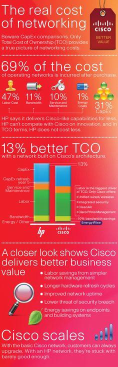 Cisco HP Cloud