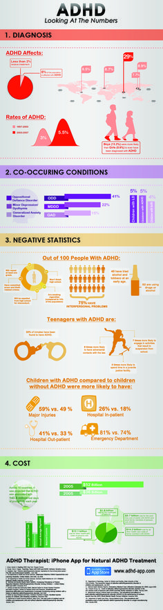 ADHD Therapist put together ADHD Infographic to help illustrate some of the numbers and statistics behind a very serious condition, ADHD.