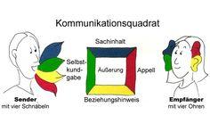 Trauma, Sigmund Freud, Coaching, Motivation, Schmidt, Material, Interpersonal Communication, Group Work, Teamwork