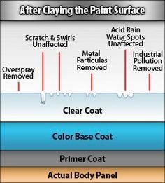 Dilution ratio chart image result from the chemical guys products soap hand car wash solutioingenieria Image collections
